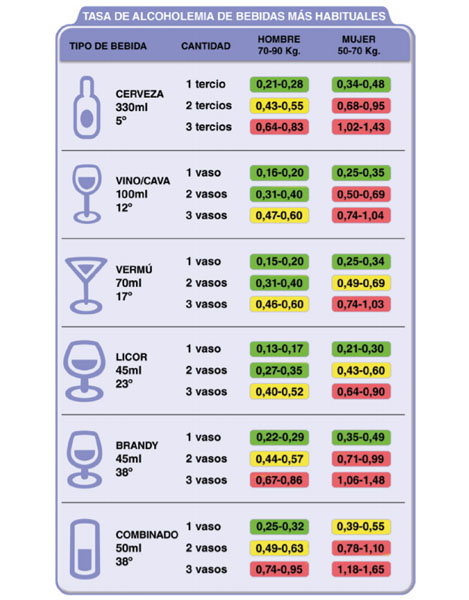 tasas de alcoholemia por bebida