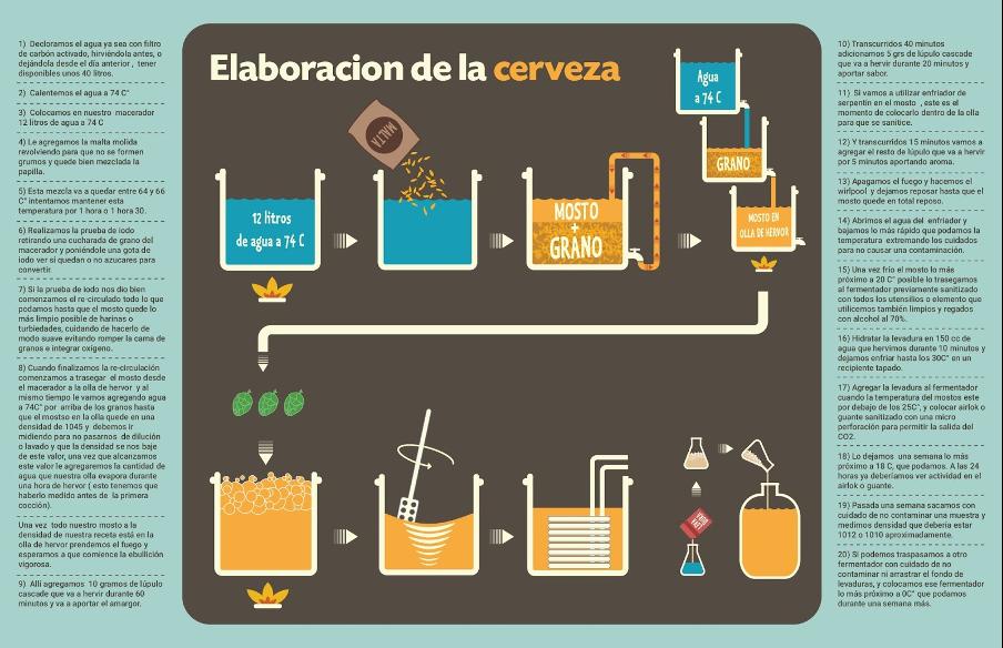gráfico sobre la elaboración de la cerveza